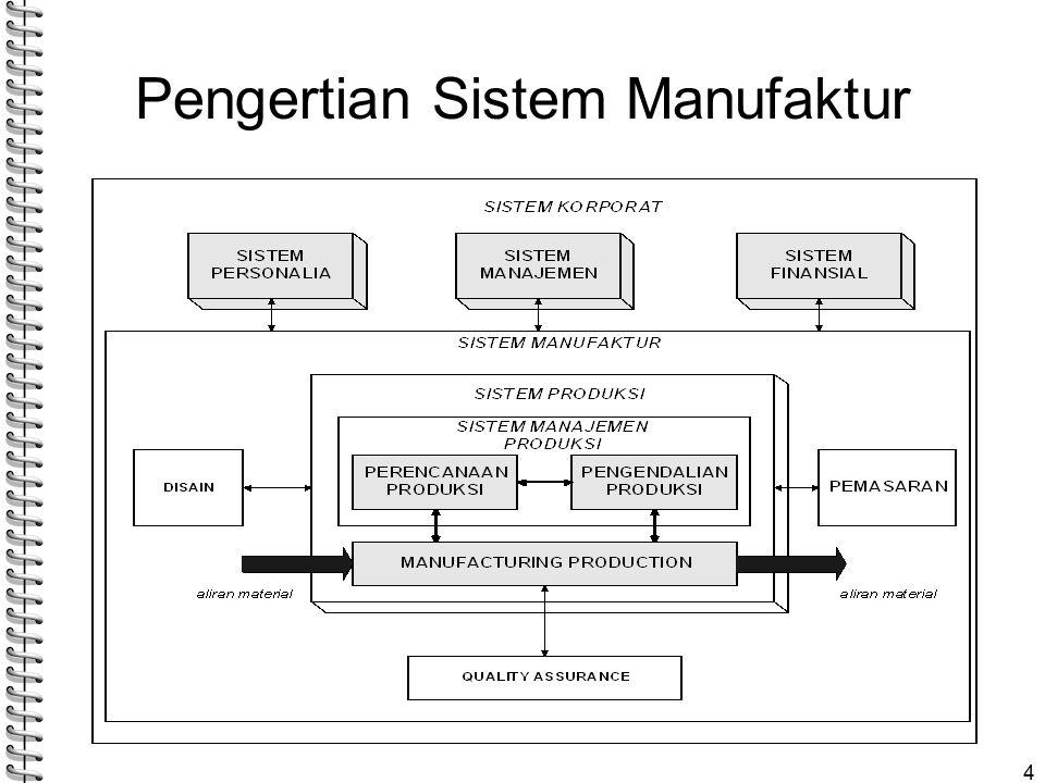 Pengertian Sistem Manufaktur