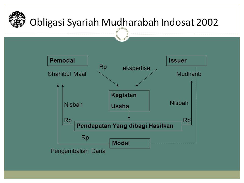 Obligasi Syariah Mudharabah Indosat 2002