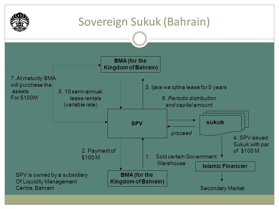 Sovereign Sukuk (Bahrain)