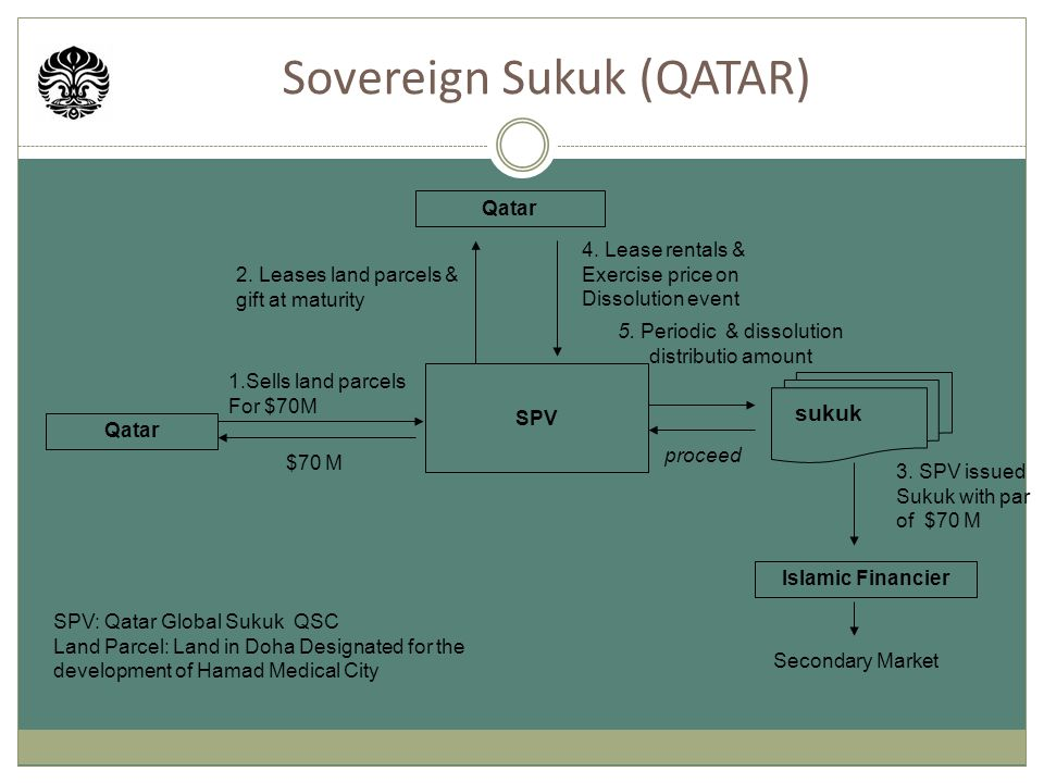 Sovereign Sukuk (QATAR)