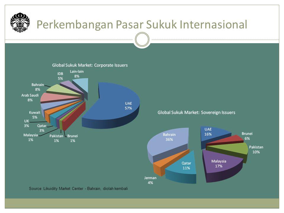 Perkembangan Pasar Sukuk Internasional