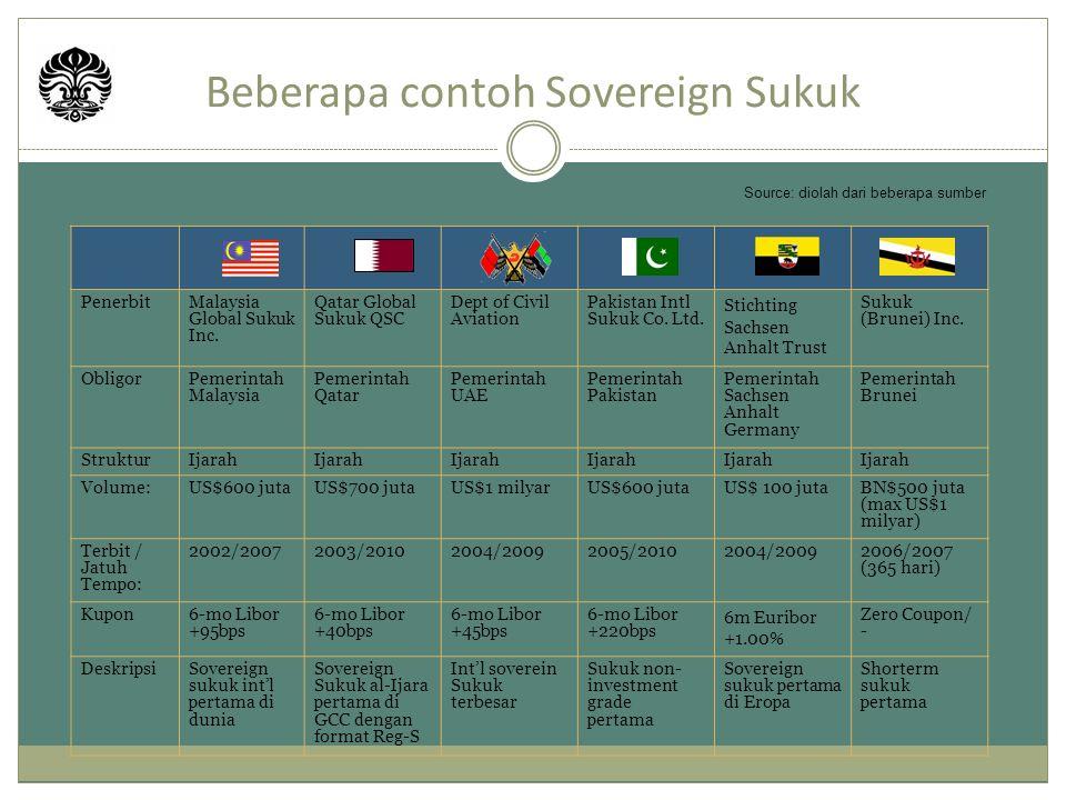 Beberapa contoh Sovereign Sukuk