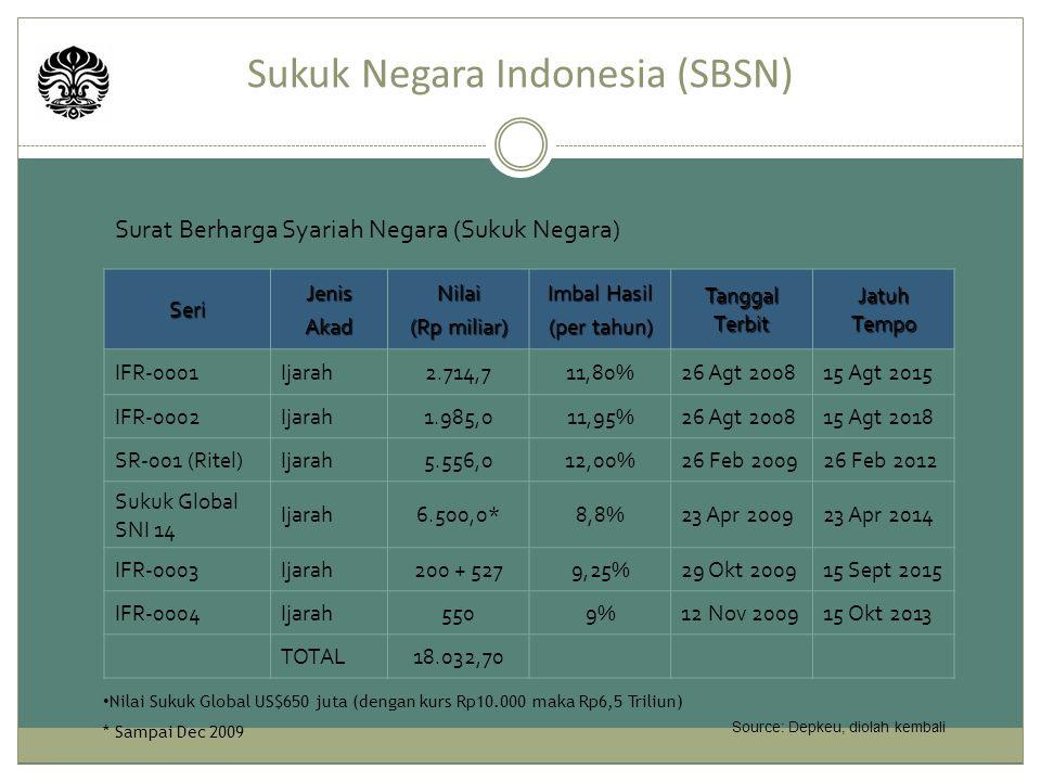 Sukuk Negara Indonesia (SBSN)
