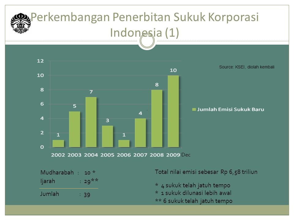 Perkembangan Penerbitan Sukuk Korporasi Indonesia (1)