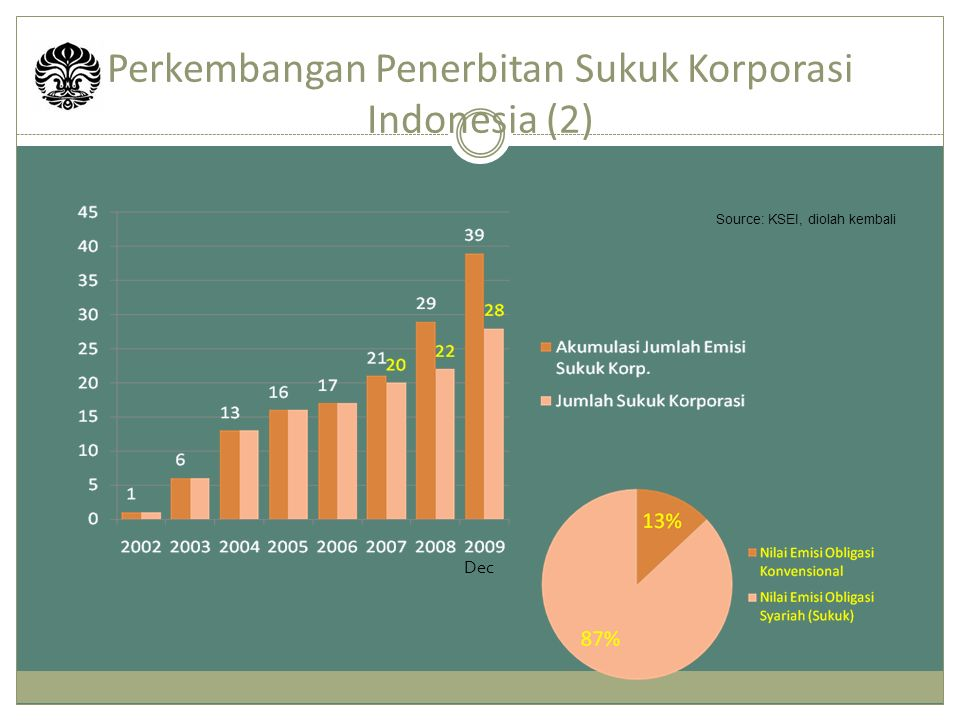 Perkembangan Penerbitan Sukuk Korporasi Indonesia (2)