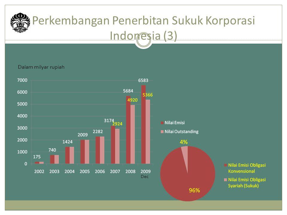 Perkembangan Penerbitan Sukuk Korporasi Indonesia (3)