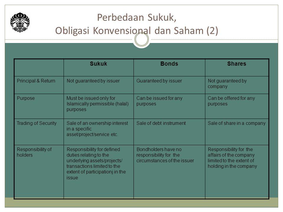Perbedaan Sukuk, Obligasi Konvensional dan Saham (2)