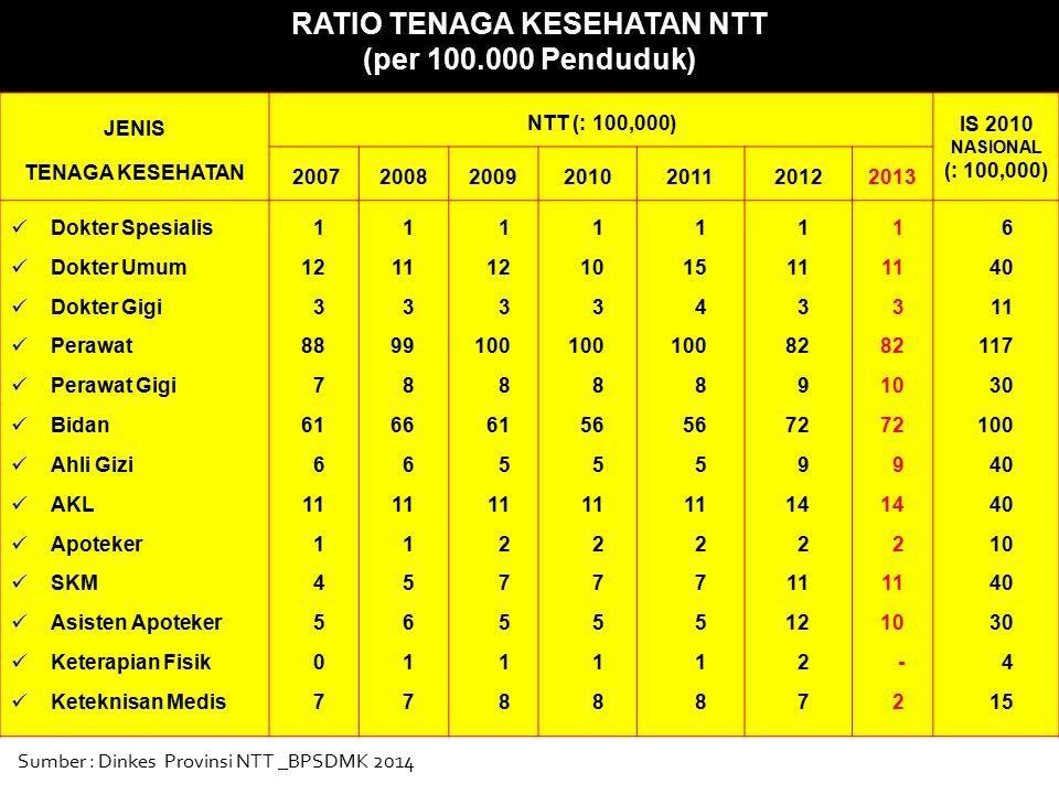 RATIO TENAGA KESEHATAN NTT