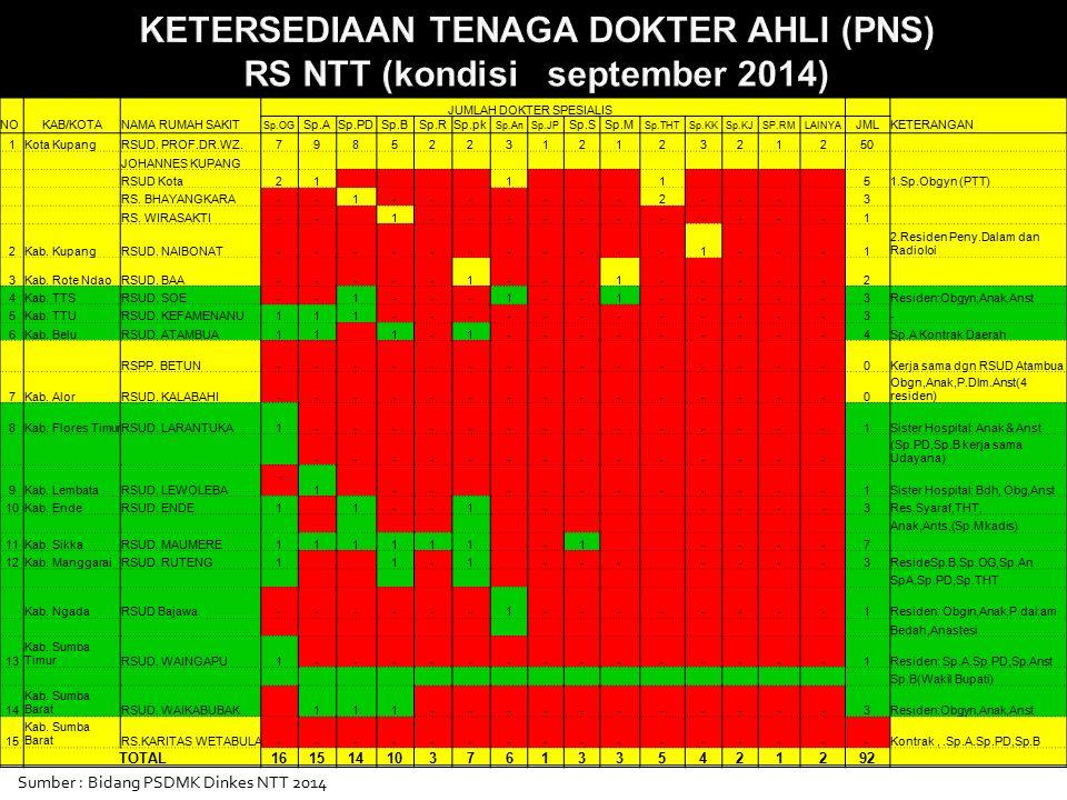 KETERSEDIAAN TENAGA DOKTER AHLI (PNS) RS NTT (kondisi september 2014)