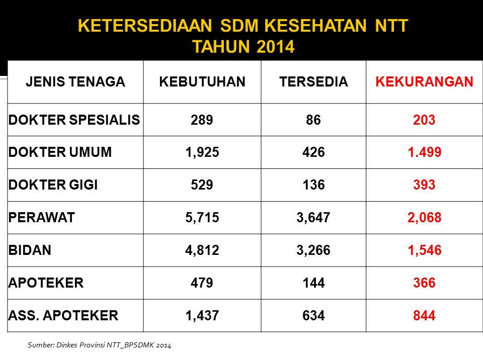 KETERSEDIAAN SDM KESEHATAN NTT TAHUN 2014