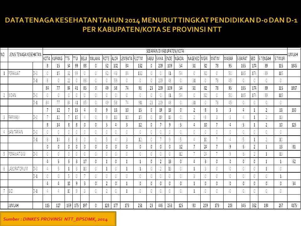 DATA TENAGA KESEHATAN TAHUN 2014 MENURUT TINGKAT PENDIDIKAN D-0 DAN D-1 PER KABUPATEN/KOTA SE PROVINSI NTT