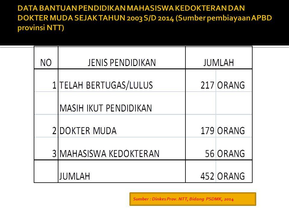 DATA BANTUAN PENDIDIKAN MAHASISWA KEDOKTERAN DAN DOKTER MUDA SEJAK TAHUN 2003 S/D 2014 (Sumber pembiayaan APBD provinsi NTT)