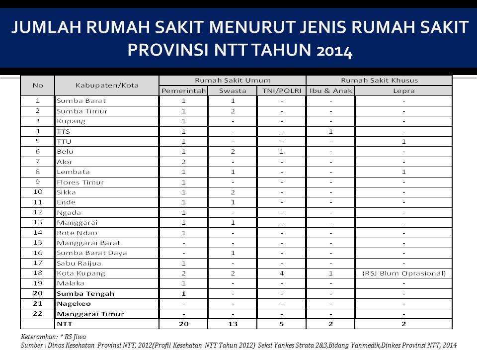 JUMLAH RUMAH SAKIT MENURUT JENIS RUMAH SAKIT PROVINSI NTT TAHUN 2014
