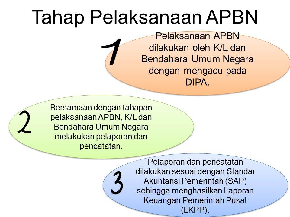 Tahap Pelaksanaan APBN
