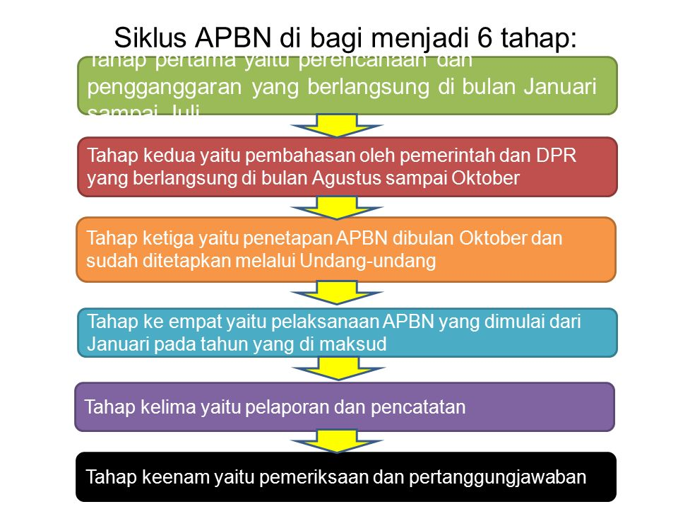 Siklus APBN di bagi menjadi 6 tahap:
