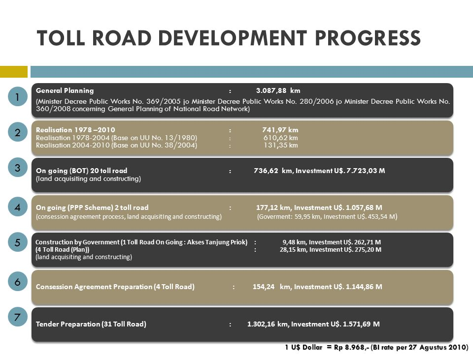 TOLL ROAD DEVELOPMENT PROGRESS