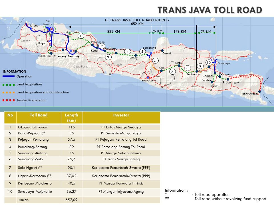 TRANS JAVA TOLL ROAD No Toll Road Length (km) Investor Information :