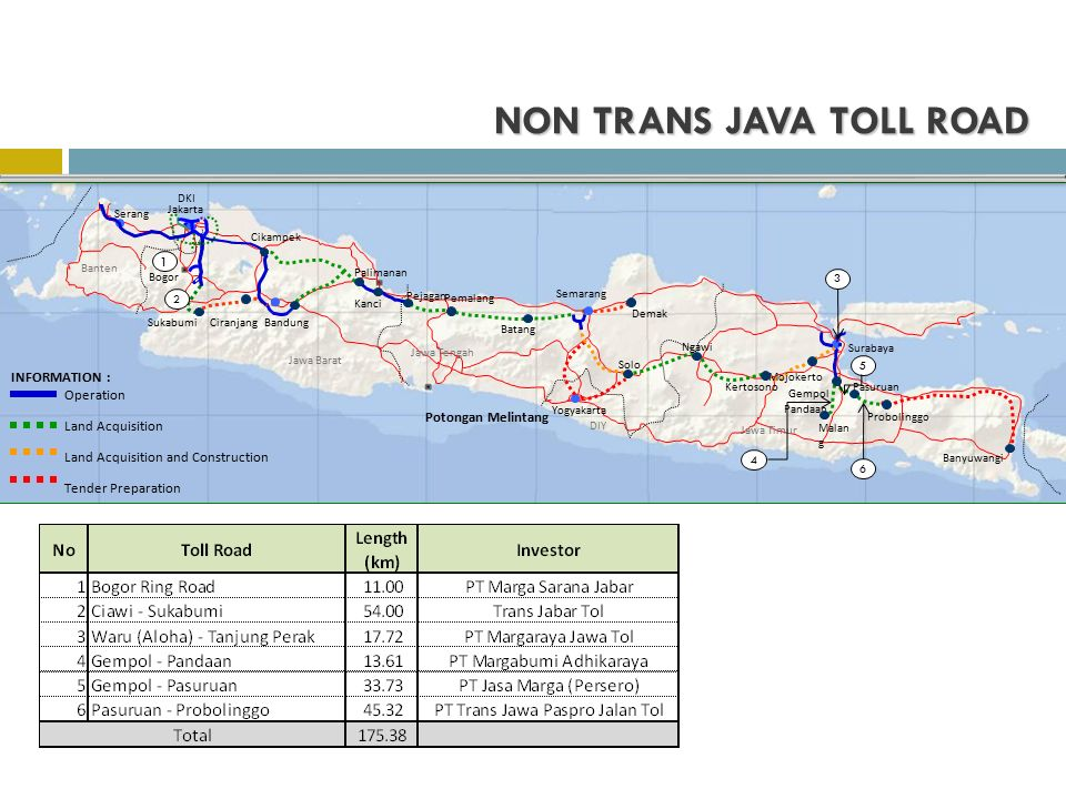 NON TRANS JAVA TOLL ROAD