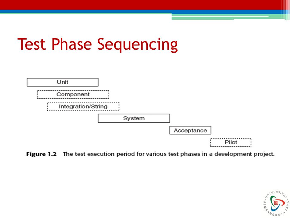 Test Phase Sequencing