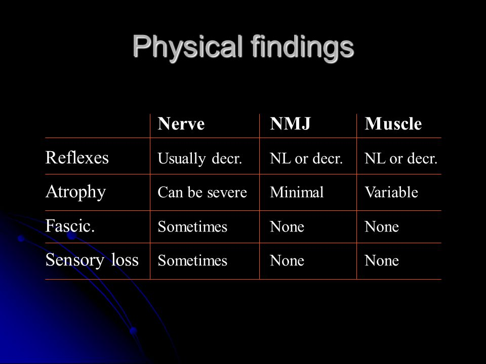 Physical findings Nerve NMJ Muscle