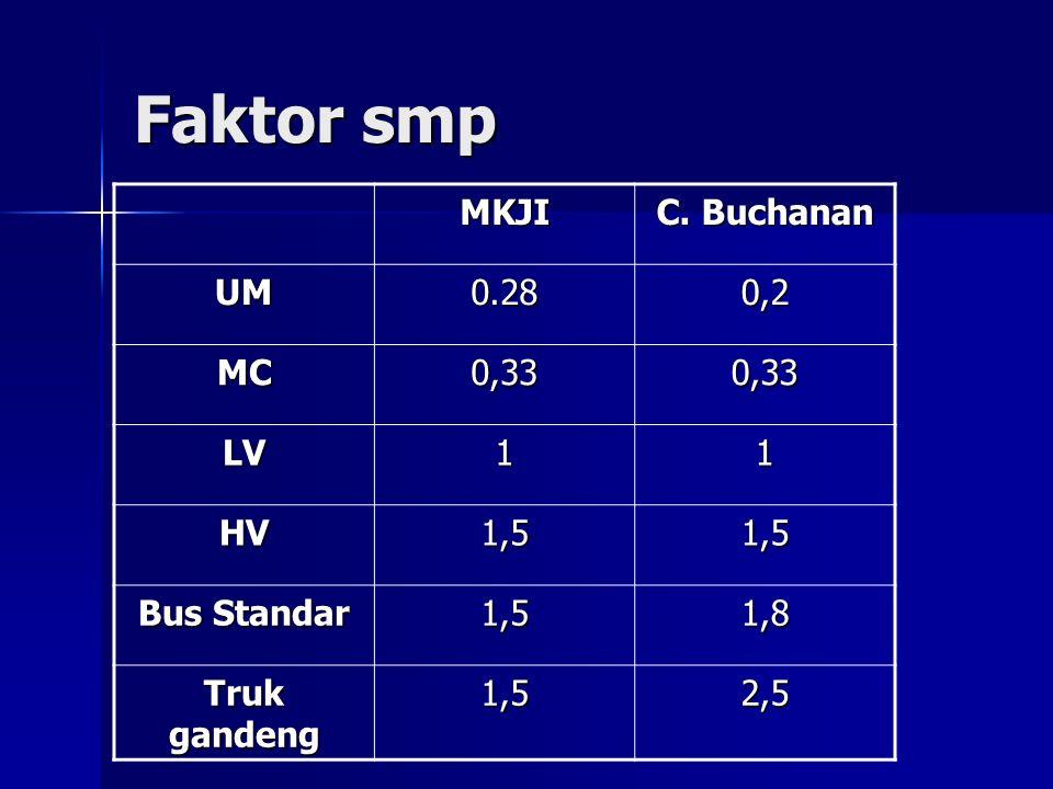Faktor smp MKJI C. Buchanan UM 0.28 0,2 MC 0,33 LV 1 HV 1,5