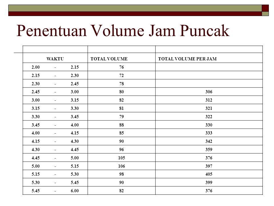 Penentuan Volume Jam Puncak