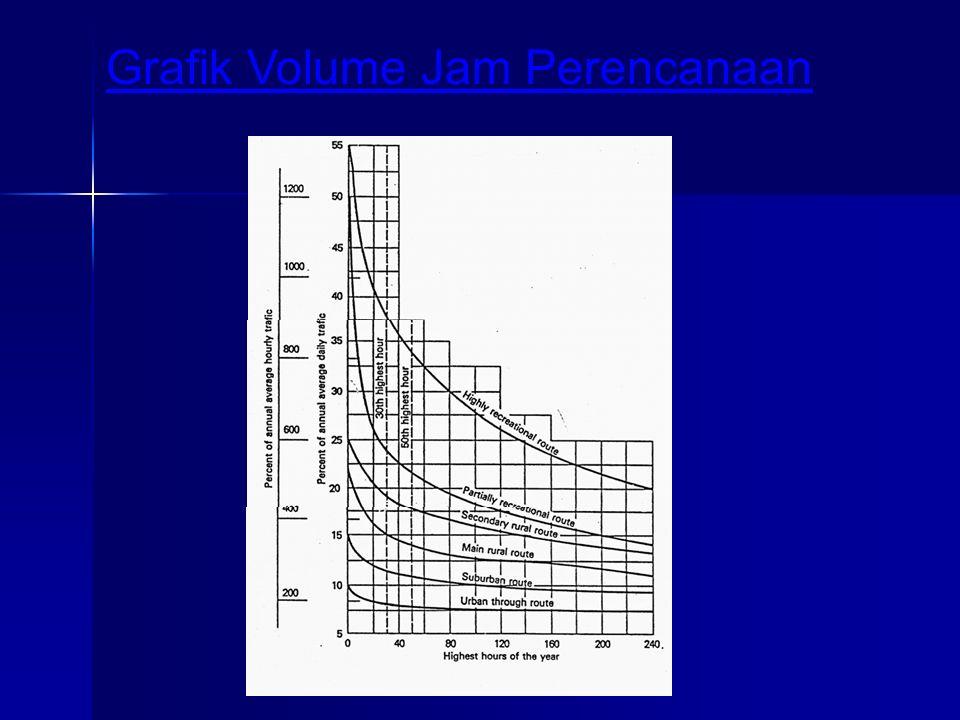 Grafik Volume Jam Perencanaan