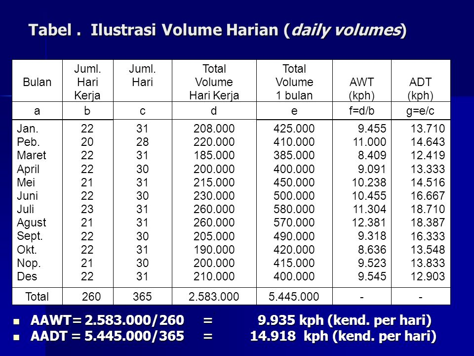 Tabel . Ilustrasi Volume Harian (daily volumes)