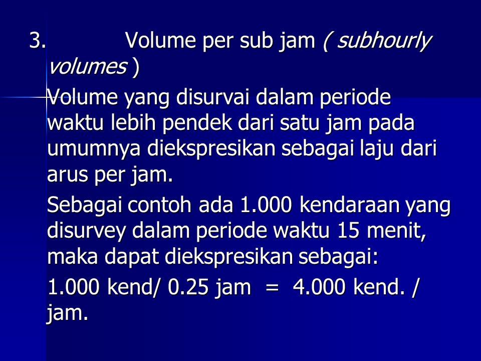 3. Volume per sub jam ( subhourly volumes )