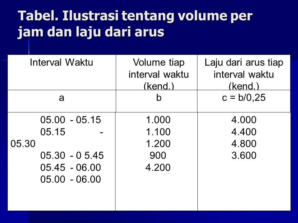 Tabel. Ilustrasi tentang volume per jam dan laju dari arus