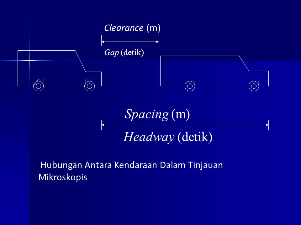 Spacing (m) Headway (detik) Clearance (m)