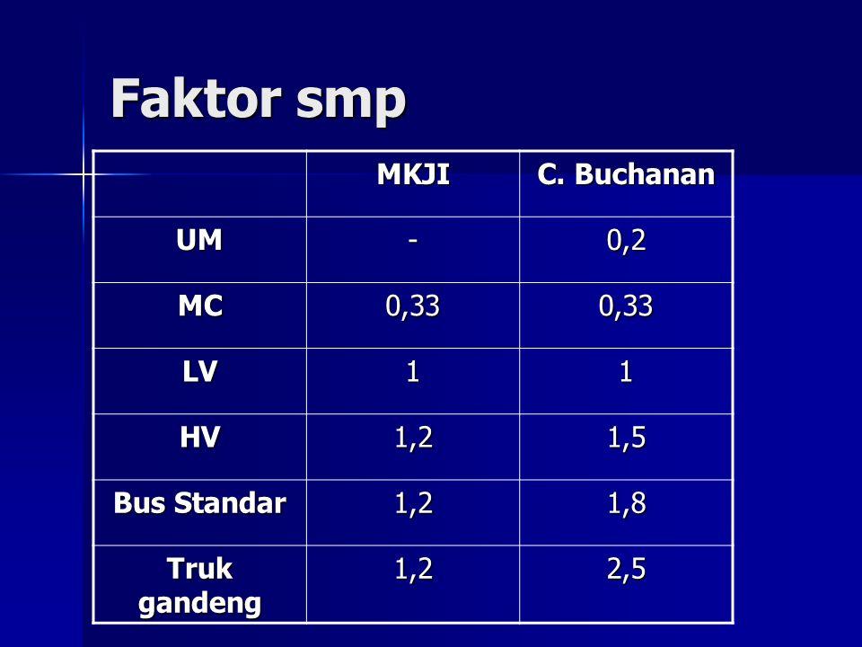 Faktor smp MKJI C. Buchanan UM - 0,2 MC 0,33 LV 1 HV 1,2 1,5