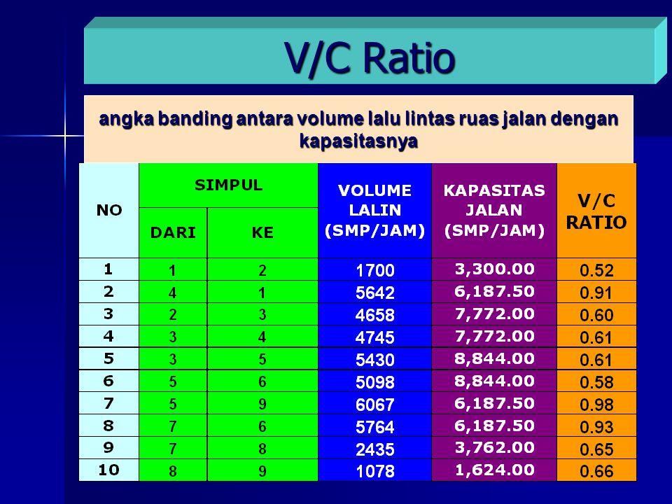 angka banding antara volume lalu lintas ruas jalan dengan kapasitasnya