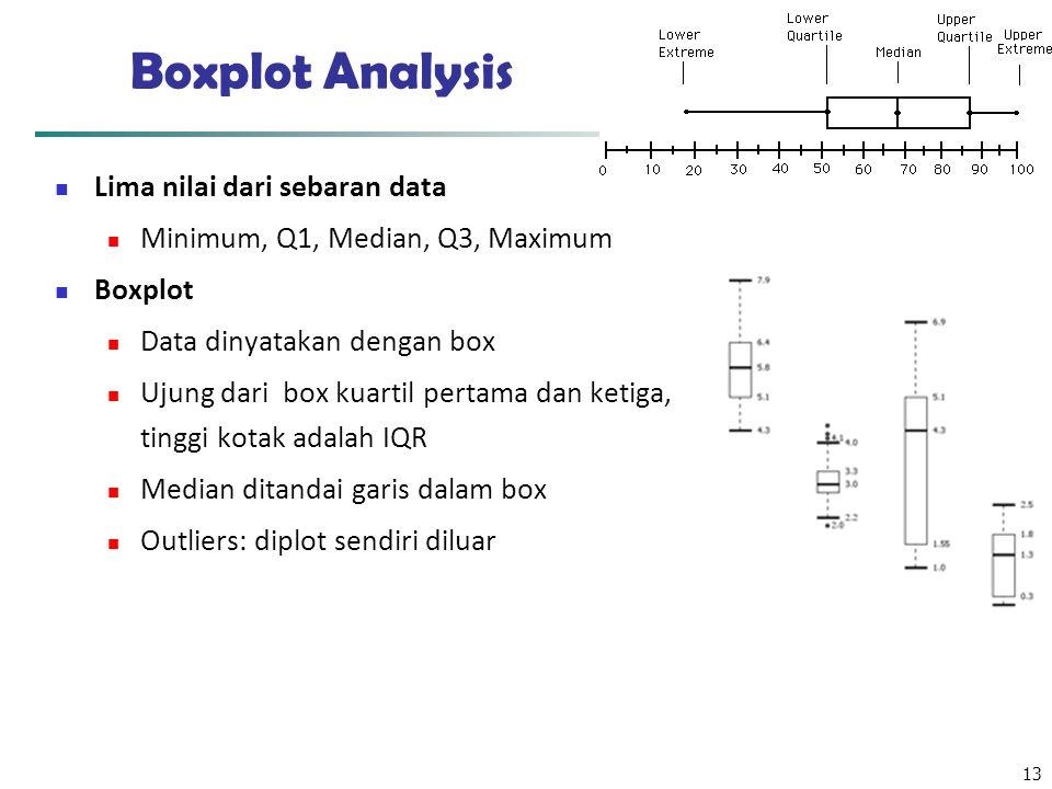 Boxplot Analysis Lima nilai dari sebaran data