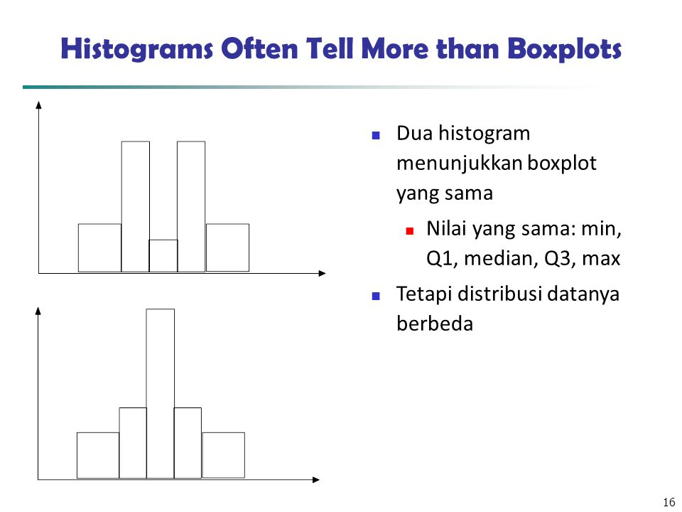 Histograms Often Tell More than Boxplots