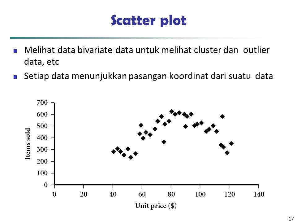 Scatter plot Melihat data bivariate data untuk melihat cluster dan outlier data, etc. Setiap data menunjukkan pasangan koordinat dari suatu data.
