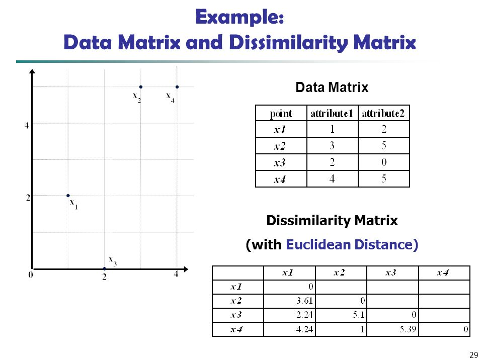 Example: Data Matrix and Dissimilarity Matrix