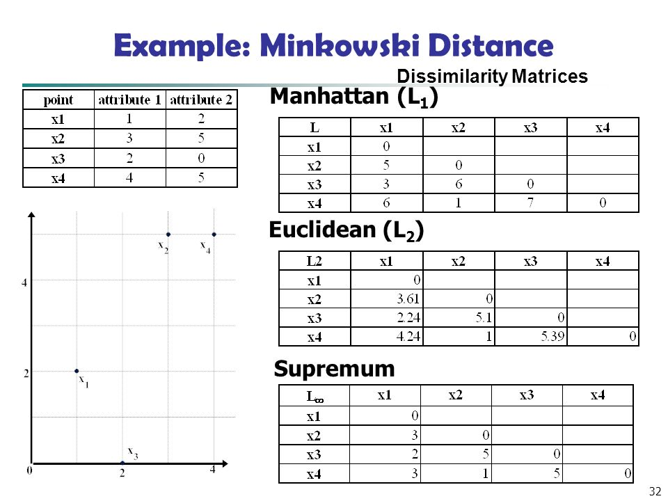 Example: Minkowski Distance