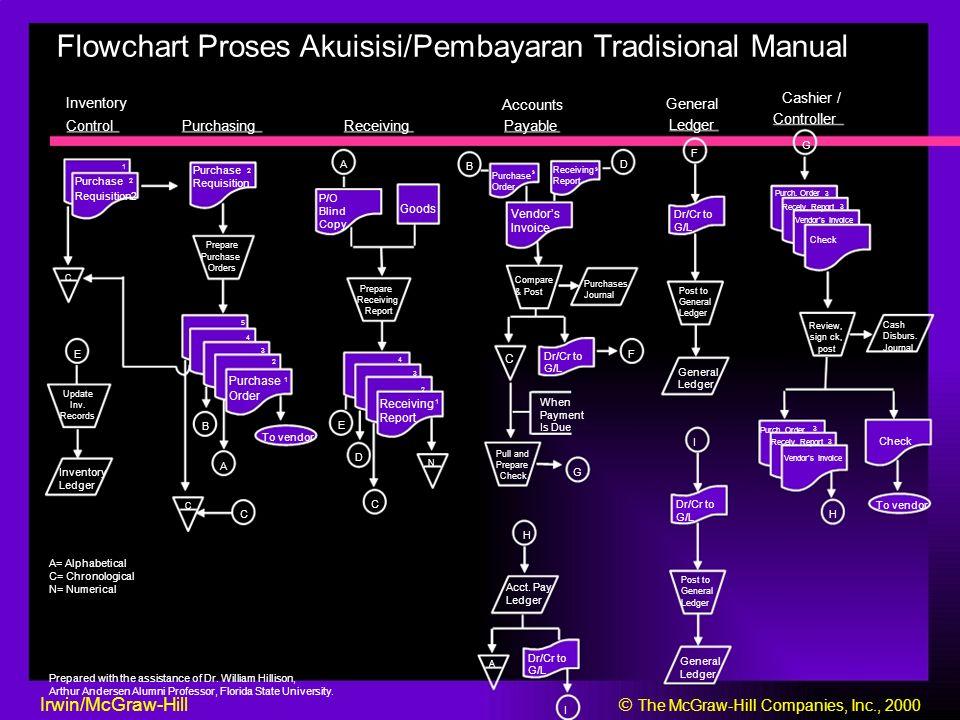 Flowchart Proses Akuisisi/Pembayaran Tradisional Manual