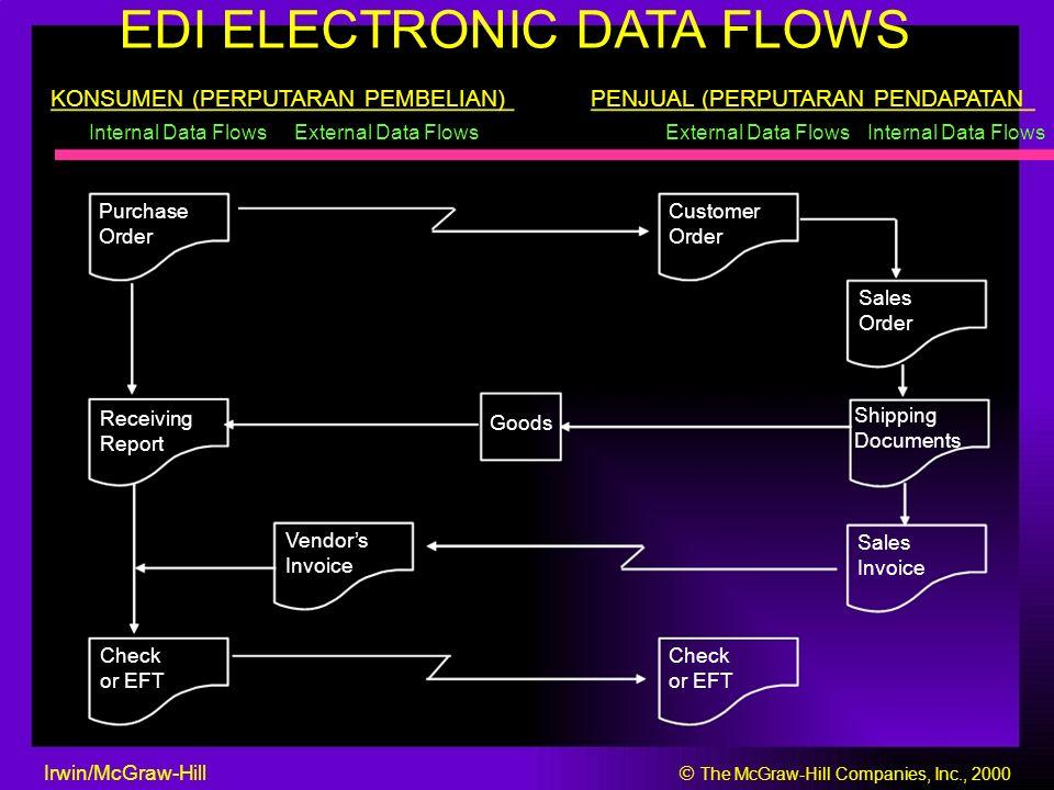 EDI ELECTRONIC DATA FLOWS