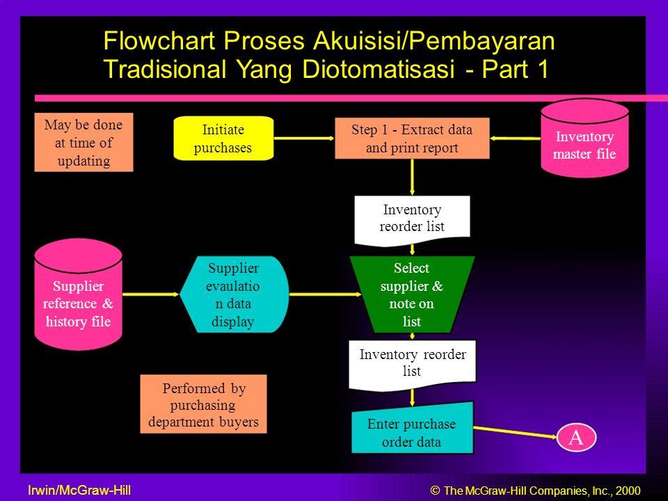 Flowchart Proses Akuisisi/Pembayaran Tradisional Yang Diotomatisasi - Part 1