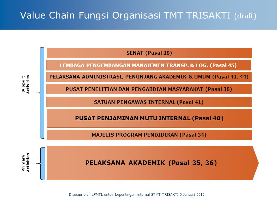 Value Chain Fungsi Organisasi TMT TRISAKTI (draft)