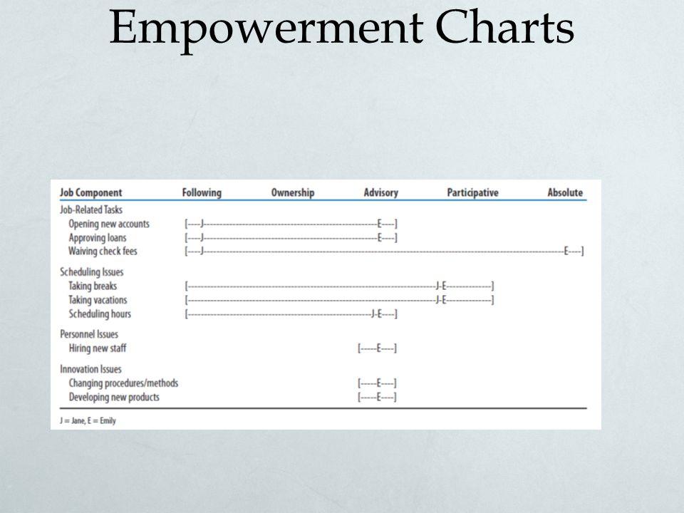 Empowerment Charts