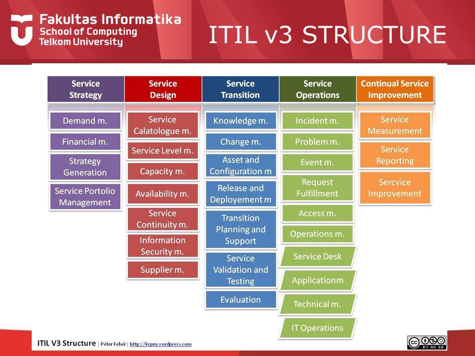 ITIL v3 STRUCTURE ITIL v3 STRUCTURE