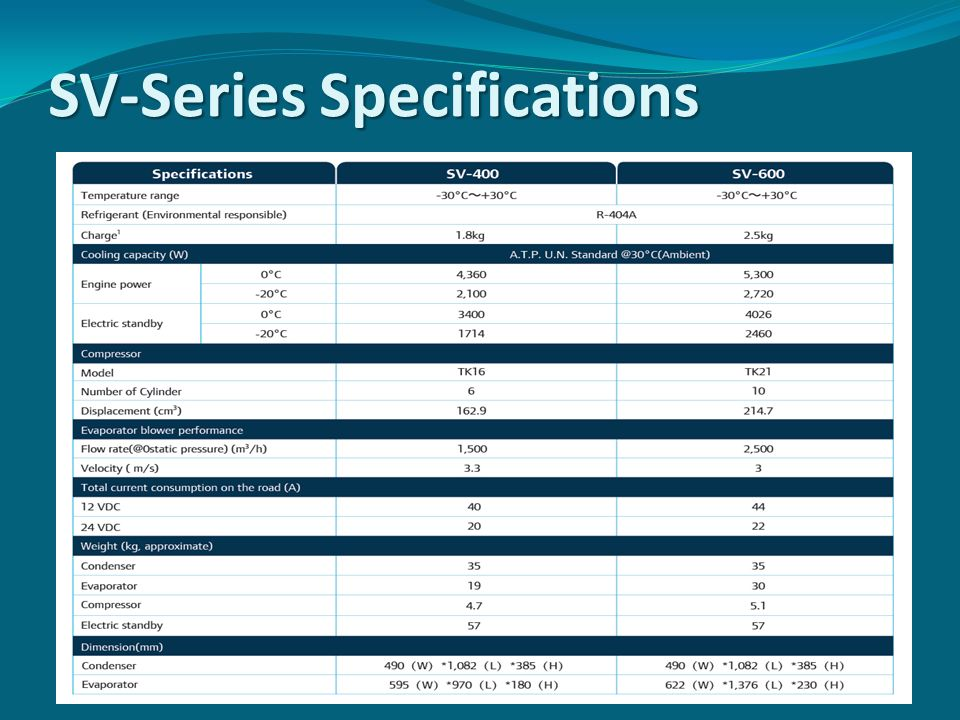 SV-Series Specifications