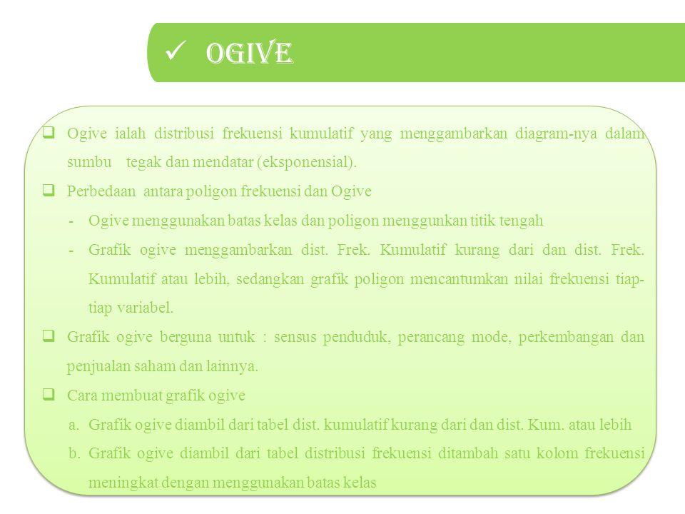 Ogive Ogive ialah distribusi frekuensi kumulatif yang menggambarkan diagram-nya dalam sumbu tegak dan mendatar (eksponensial).
