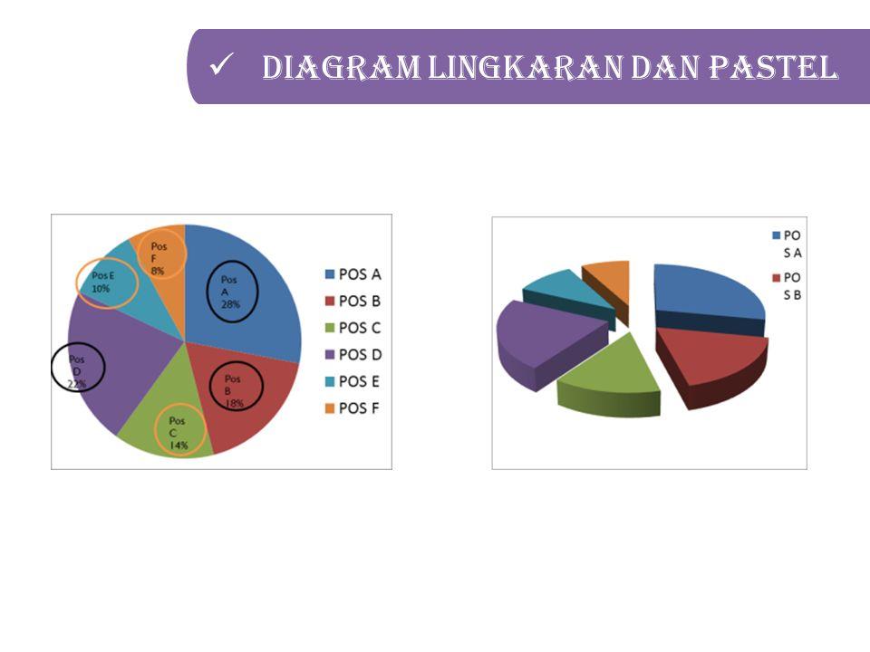 Diagram lingkaran dan pastel