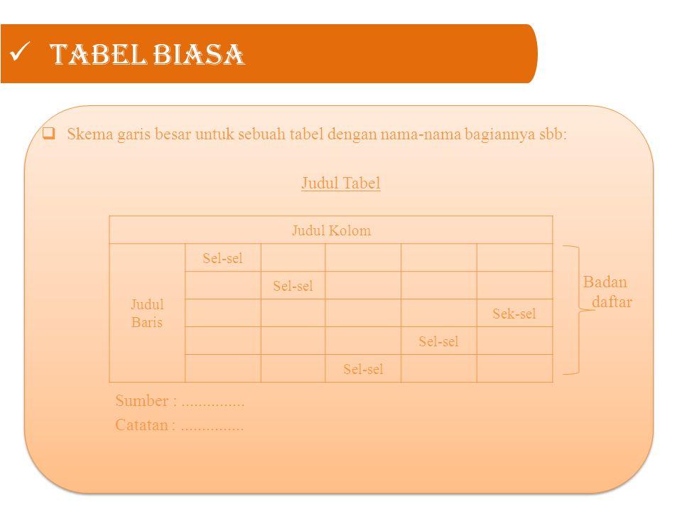 Tabel Biasa Skema garis besar untuk sebuah tabel dengan nama-nama bagiannya sbb: Judul Tabel. Badan daftar.