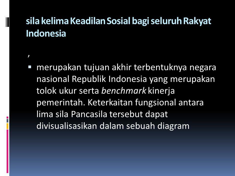 sila kelima Keadilan Sosial bagi seluruh Rakyat Indonesia