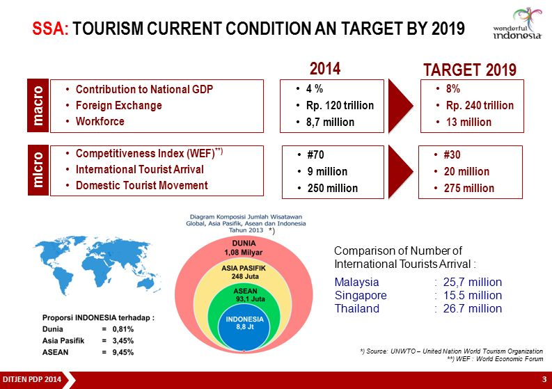 SSA: TOURISM CURRENT CONDITION AN TARGET BY 2019